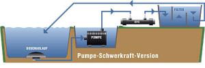 Filter Pumpe-Schwerkraft-Version