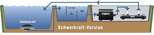 Teichfilteranlage und Wasserverweilzeiten